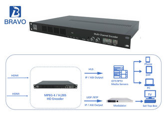 HD / SD 16 Channels Head End Processor H.264 H.265 HEVC Encoder IPTV OTT Hardware Encoding