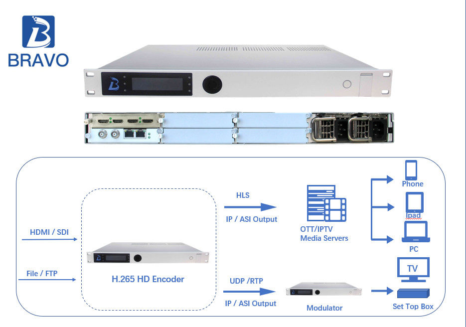 HEVC H.265 Digital Headend Equipment Single Channel HD Encoder Long Lifespan