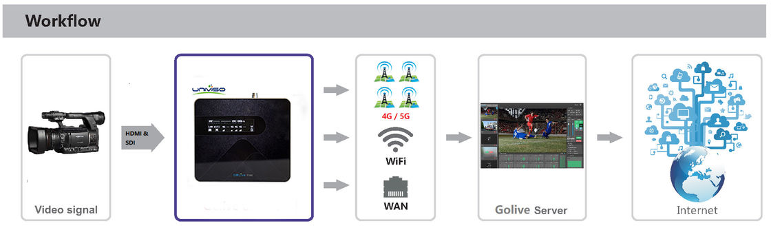 10Mbps 20W 4G Wireless Bonding Device For Video Broadcasting